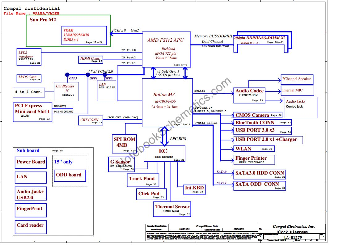 Lenovo    Thinkpad Edge E545 Schematic     Compal VALEAVALEB